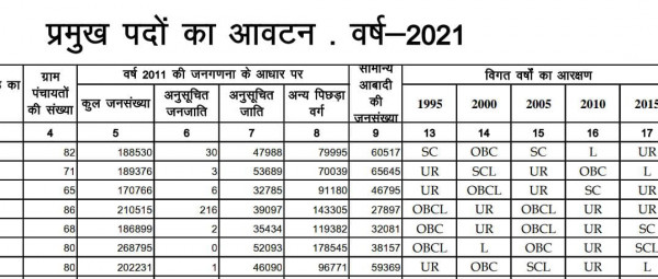 Up Panchayat Chunav:ब्लाक प्रमुखों के आरक्षण आवंटन की लिस्ट वायरल.फतेहपुर के ये ब्लॉक रहेंगे सामान्य